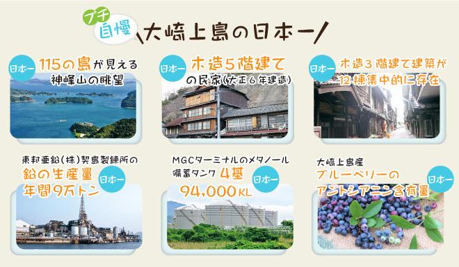 プチ自慢大崎上島の日本一「115の島が見える神峰山の眺望」「木造5階建ての民家」「木造3階建てが12棟集中」「鉛の生産量年9万トン」「メタノールタンク4基94000kl」「ブルーベリーのアントシアニン含有量」